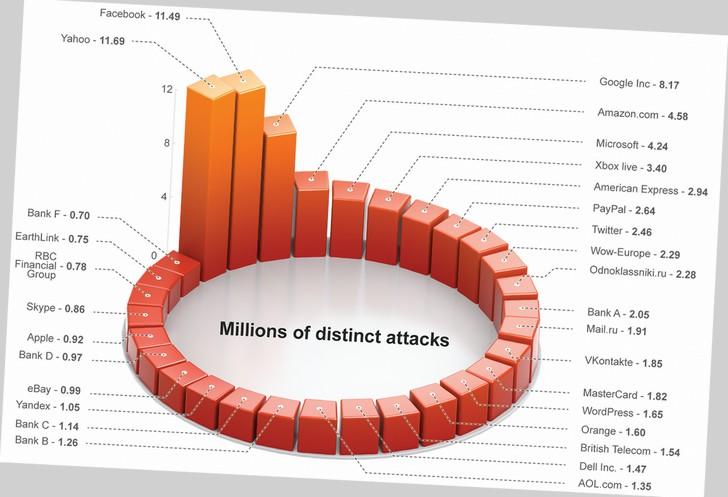 El phishing se duplica en el último año alcanzando 38 millones de usuarios atacados