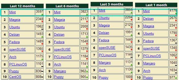 Linux Mint supera en popularidad incluso a Ubuntu, sistema operativo al que debe su origen.
