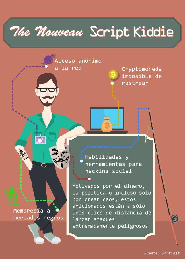 Infografía: Fortinet