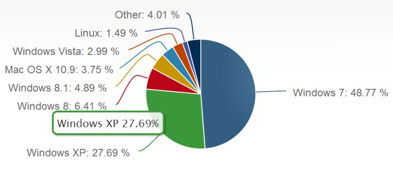 Netmarketshare Windows XP