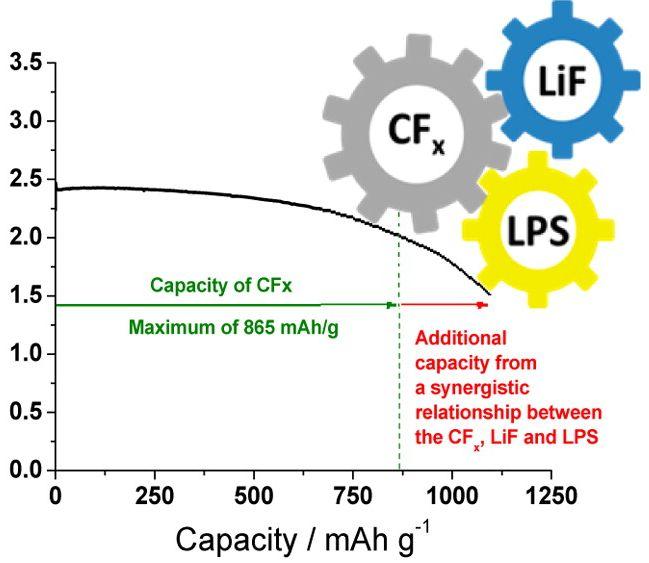 Los científicos de Oak Ridge han llevado el concepto de batería de larga duración a un nuevo nivel (Gráfico © Oak Ridge National Institute)
