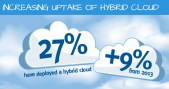 EMC nube hibrida