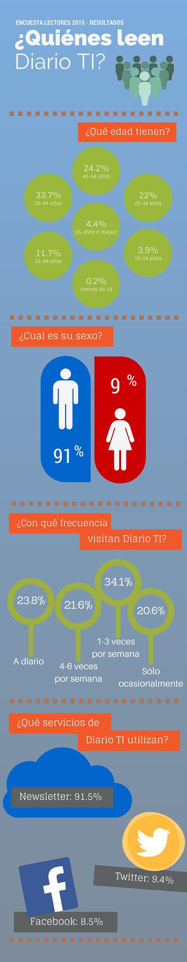 Infografía encuesta lectores Diario TI - 1