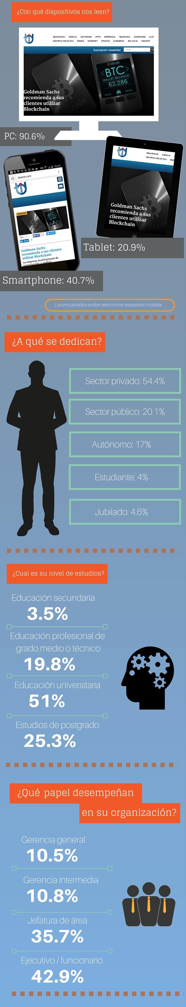Infografía encuesta lectores Diario TI - 2