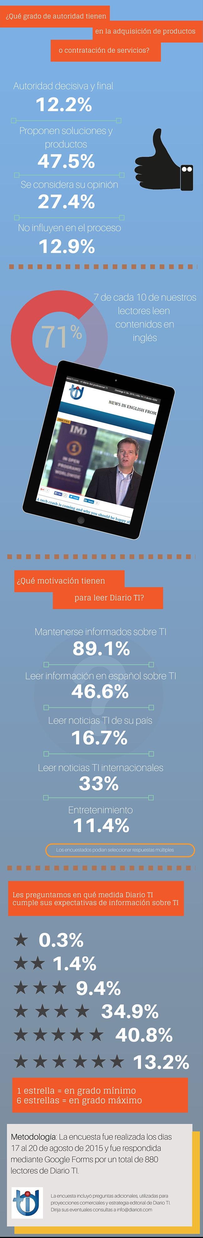 Infografía encuesta lectores Diario TI - 3