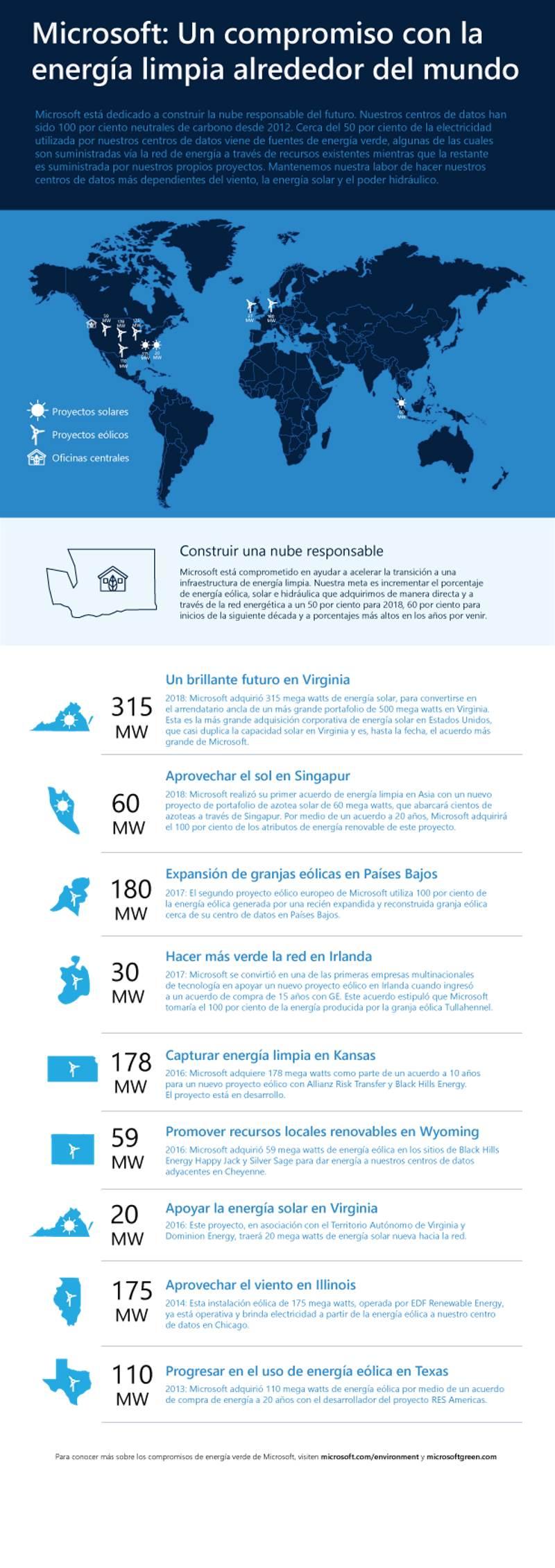 Infografía: Microsoft