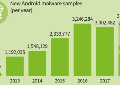 GDATA Android