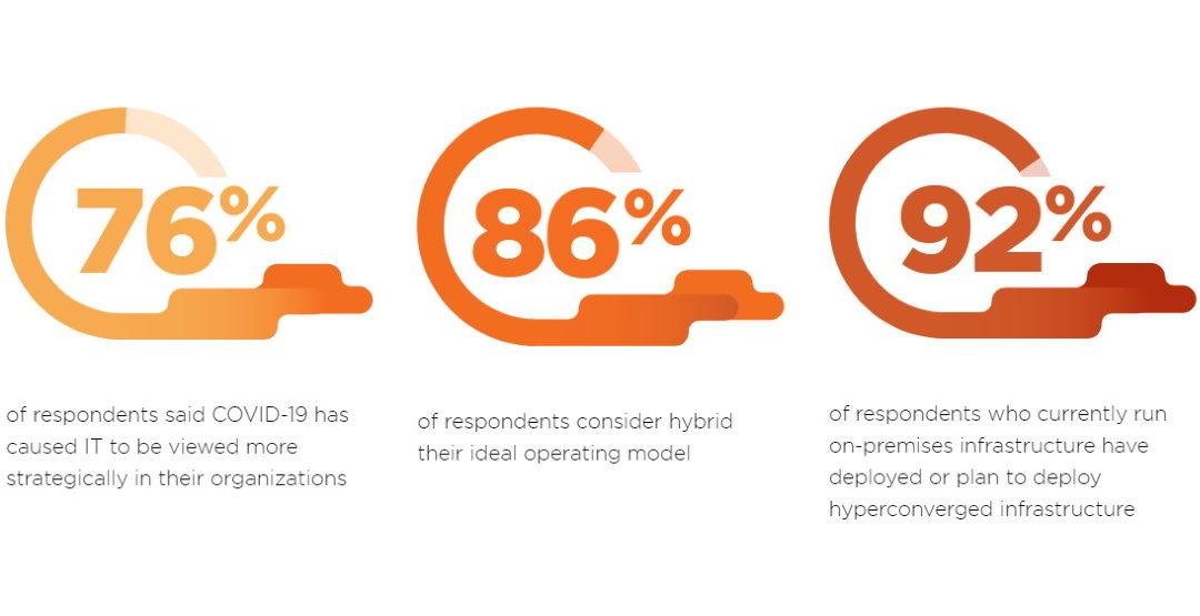 """La nube híbrida es considerada """"modelo ideal"""" por 86% de empresas encuestadas"""