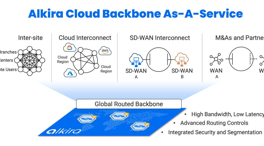 Alkira Cloud-Backbonone-as-a-Service
